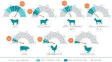 Herramienta de la FAO medirá impacto climático de la ganadería